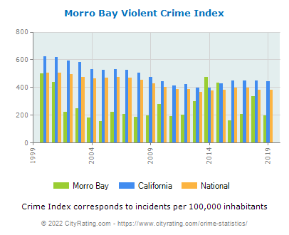 Morro Bay Violent Crime vs. State and National Per Capita