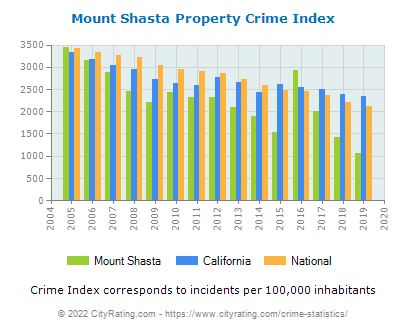 Mount Shasta Property Crime vs. State and National Per Capita