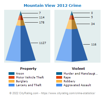 Mountain View Crime 2012