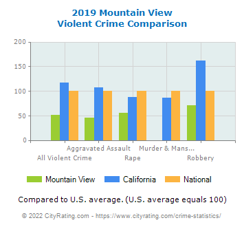 Mountain View Violent Crime vs. State and National Comparison