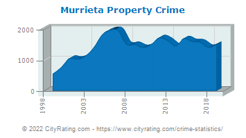 Murrieta Property Crime
