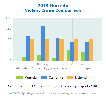 Murrieta Violent Crime vs. State and National Comparison