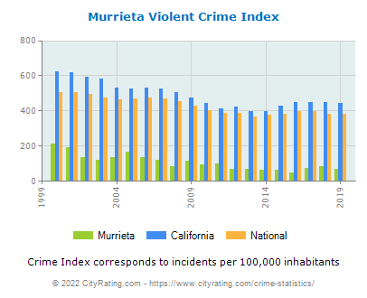 Murrieta Violent Crime vs. State and National Per Capita