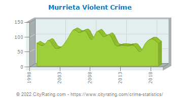 Murrieta Violent Crime