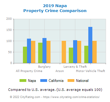 Napa Property Crime vs. State and National Comparison