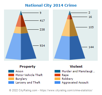 National City Crime 2014