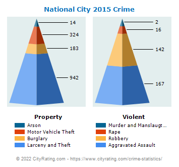 National City Crime 2015