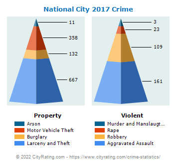National City Crime 2017