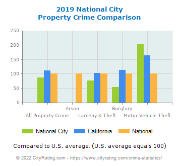 National City Property Crime vs. State and National Comparison