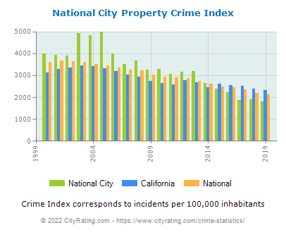 National City Property Crime vs. State and National Per Capita