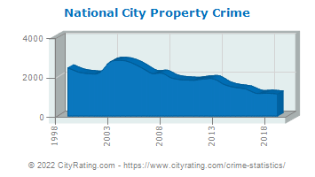 National City Property Crime