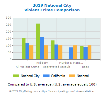 National City Violent Crime vs. State and National Comparison