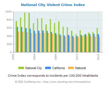 National City Violent Crime vs. State and National Per Capita