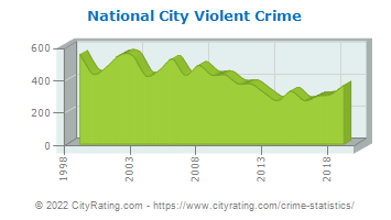 National City Violent Crime