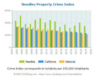 Needles Property Crime vs. State and National Per Capita
