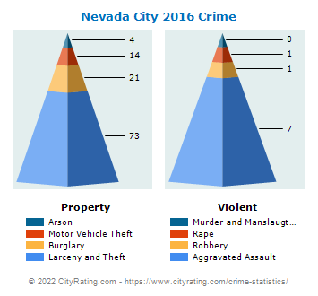 Nevada City Crime 2016