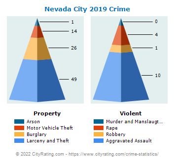 Nevada City Crime 2019