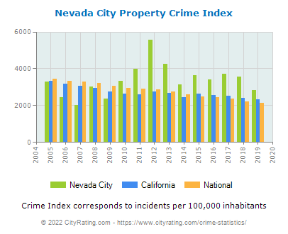 Nevada City Property Crime vs. State and National Per Capita