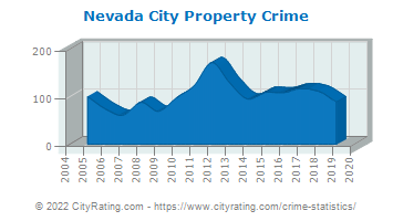 Nevada City Property Crime