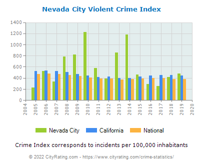 Nevada City Violent Crime vs. State and National Per Capita