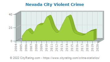 Nevada City Violent Crime