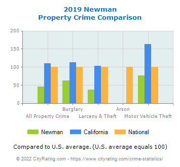 Newman Property Crime vs. State and National Comparison