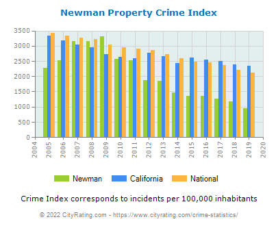 Newman Property Crime vs. State and National Per Capita
