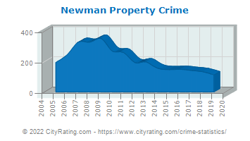 Newman Property Crime