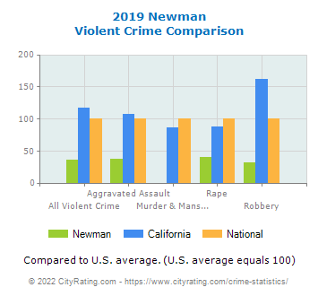 Newman Violent Crime vs. State and National Comparison