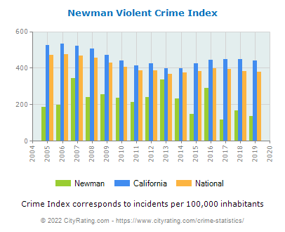 Newman Violent Crime vs. State and National Per Capita