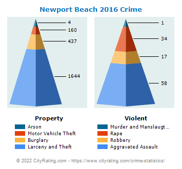 Newport Beach Crime Statistics: California (CA) - CityRating com