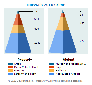 Norwalk Crime 2010