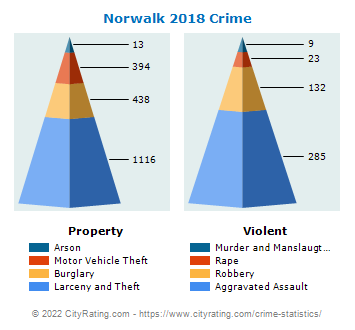 Norwalk Crime 2018