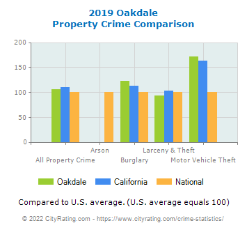 Oakdale Property Crime vs. State and National Comparison