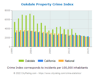 Oakdale Property Crime vs. State and National Per Capita