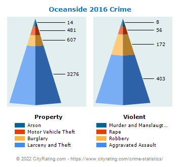 Oceanside Crime 2016