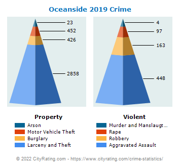 Oceanside Crime 2019