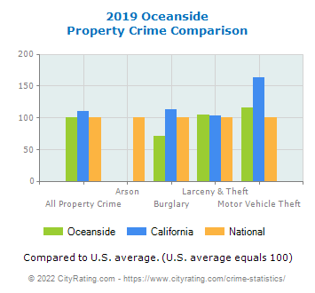 Oceanside Property Crime vs. State and National Comparison