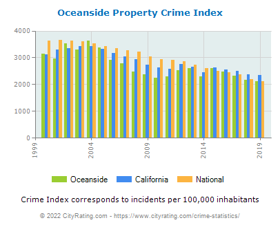 Oceanside Property Crime vs. State and National Per Capita