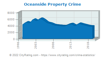 Oceanside Property Crime