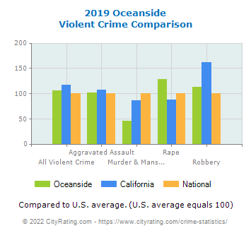Oceanside Violent Crime vs. State and National Comparison