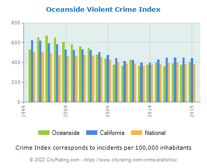 Oceanside Violent Crime vs. State and National Per Capita