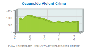 Oceanside Violent Crime
