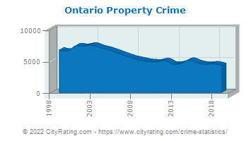 Ontario Property Crime