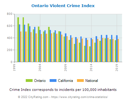 Ontario Violent Crime vs. State and National Per Capita