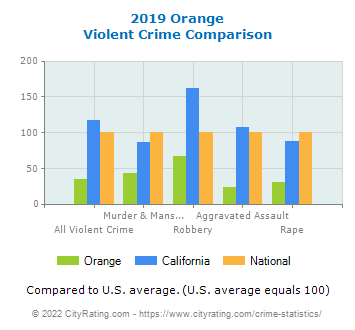 Orange Violent Crime vs. State and National Comparison