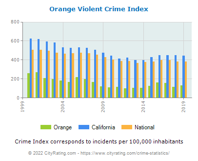 Orange Violent Crime vs. State and National Per Capita