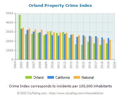 Orland Property Crime vs. State and National Per Capita