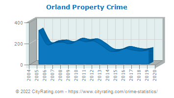 Orland Property Crime
