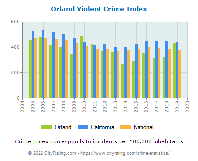 Orland Violent Crime vs. State and National Per Capita